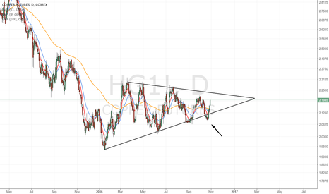 HG1!: Copper: new bounce on annual support.