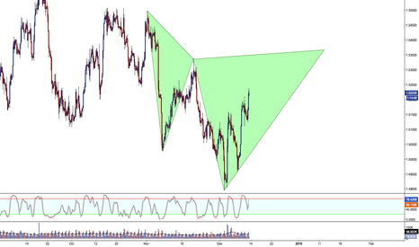 GBPUSD: Cypher pattern