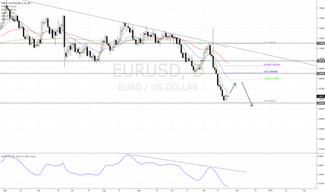 EURUSD: EUR/USD short on pullback