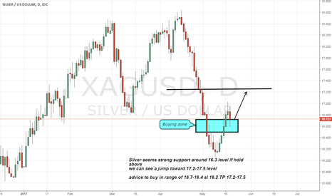 XAGUSD: silver long advice on strong support level