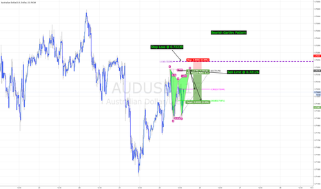 AUDUSD: AUDUSD - Bearish Gartley Pattern