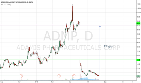 ADMP: Buy ADMP look to fill the gap as is this likes to repeatedly do