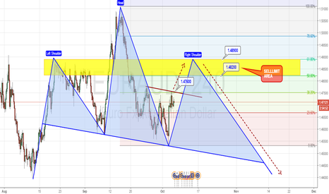EURAUD:  H4 - Potential forming Head & Shoulders