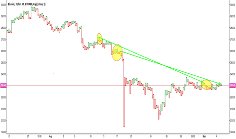 BTCUSD: Bitcoin Price Decompression
