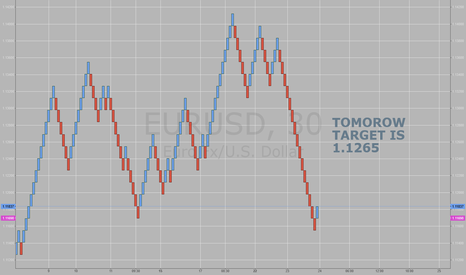 EURUSD: how bad you want it
