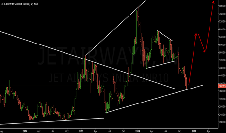 JETAIRWAYS: Jet Airways buy set up