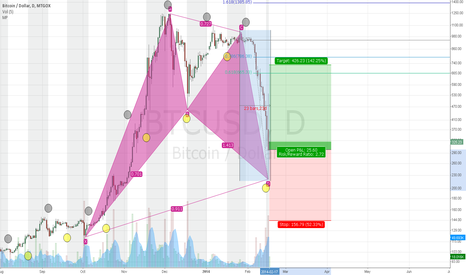 BTCUSD: BTC D Blood on the Streets!