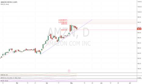 AMZN: HELD SUPPORT AND 8 EMA