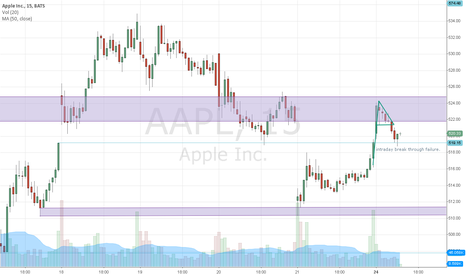 AAPL: Intraday Long