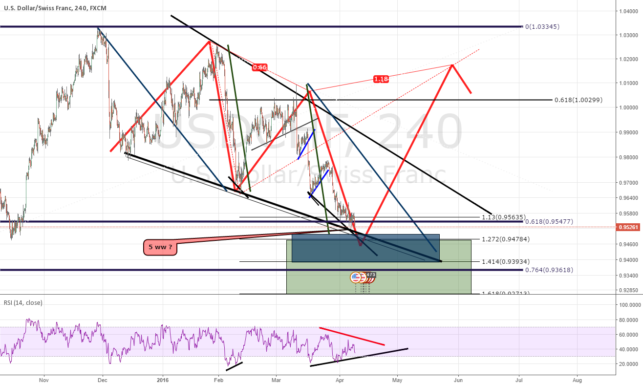 USDCHF - DIV 4 H + EXT PRICE + 0.618 AREA  + WEDGE = LONG ?