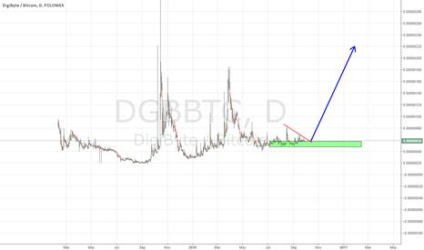 DGBBTC: dgb big move up