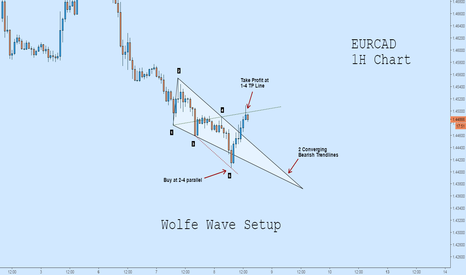 EURCAD: EDUCATIONAL:  Wolfe Wave Example