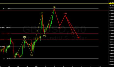 GBPUSD: GBP USD ((((FORECAST)))