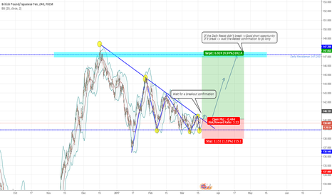 GBPJPY: GBPJPY Pennant LONG term opportunity