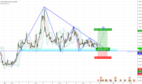 EURCHF: EURCHF LONG term Major support rejection