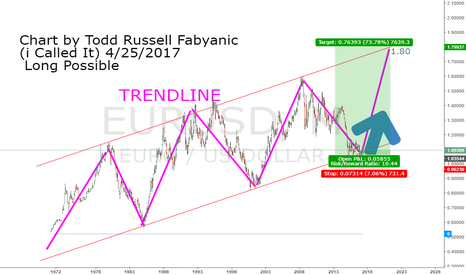 EURUSD: EUR/USD Long (All The Way To 2025) Pt. 1 By Todd F