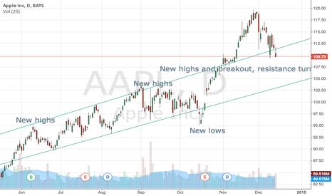 AAPL: AAPL broadening top + breakout (daily)