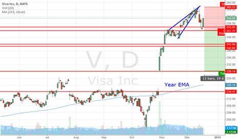 V: VISA back to fair prices