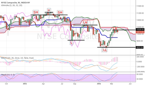 NYA: NYSE weekly possible lower high