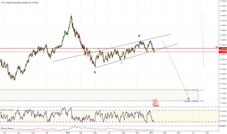 USDCAD: Time for nosedive?