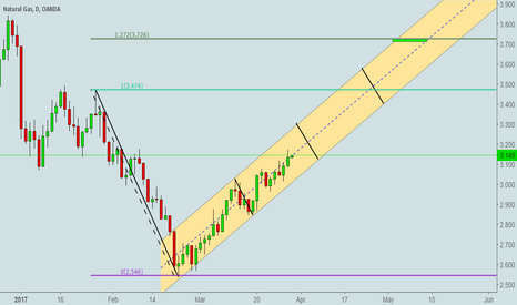 NATGASUSD: Natural Gas Bullish Channel w/ Fibonacci Extensions