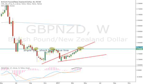 GBPNZD: look where it is