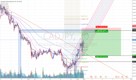 CADJPY: CADJPY: Selling at fresh supply zone.