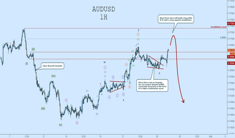 AUDUSD: AUDUSD Short: Looking for a Bargain Against Invalidation
