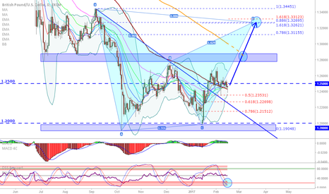 GBPUSD: GBP/USD: Possibly ready to go up...
