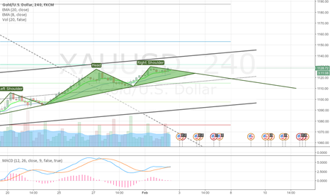 XAUUSD: This would be better than the IHS