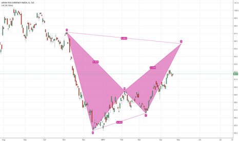 JXY: Bearish Crab Pattern(possible)
