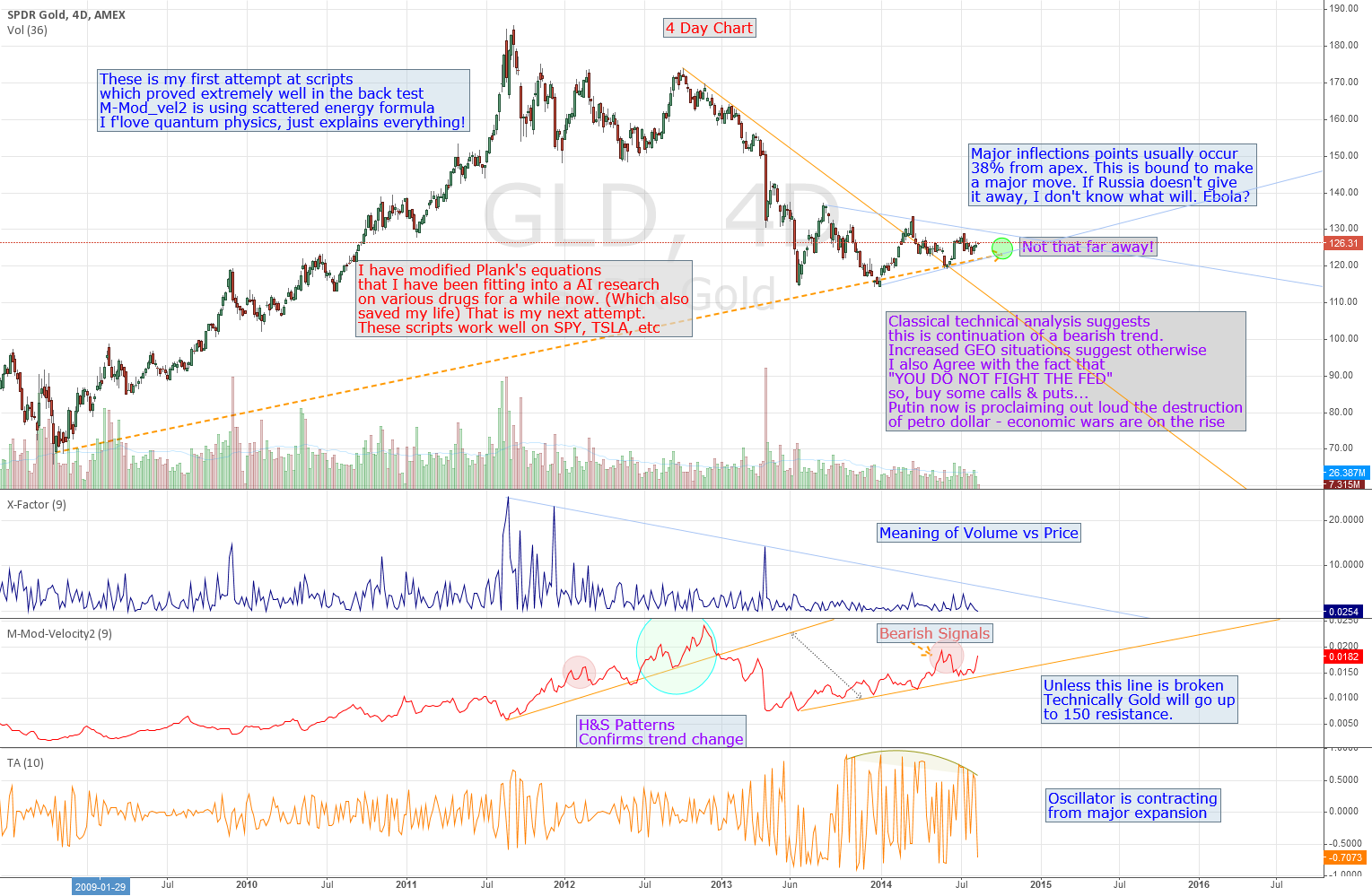 GLD inflection points w/ added scripts