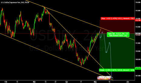 USDJPY: USDJPY Sell Entry @112.166