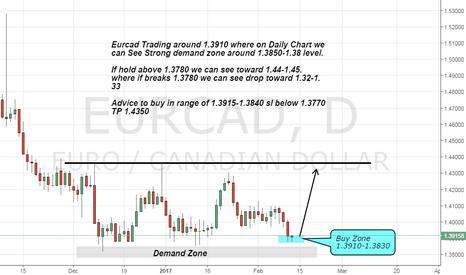 EURCAD: Eurcad buy advice on Strong demand zone