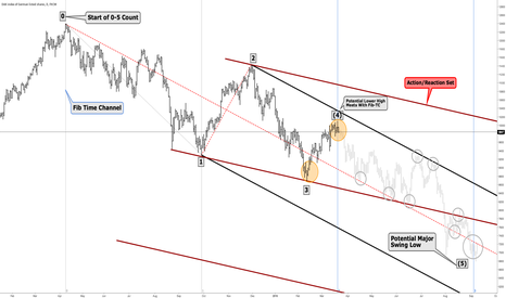 GER30: DAX - Ready To Drop?