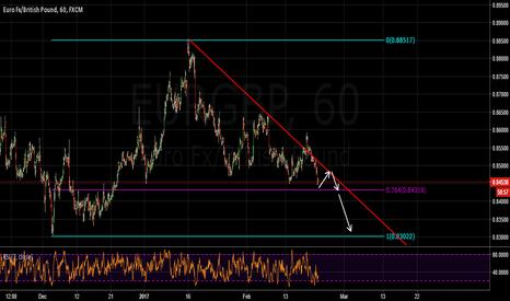 EURGBP: Eurgbp trading plan!