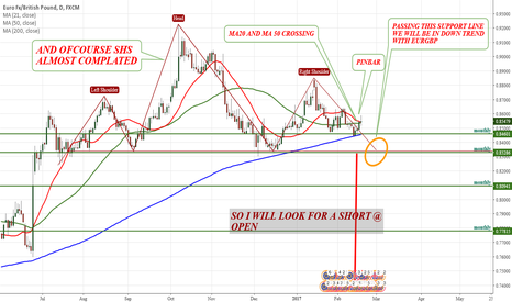 EURGBP: EURGBP HEAD AND SHOULDER ALMOST COMPLATED