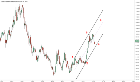 DXY: #dxy #elliot  fifth wave