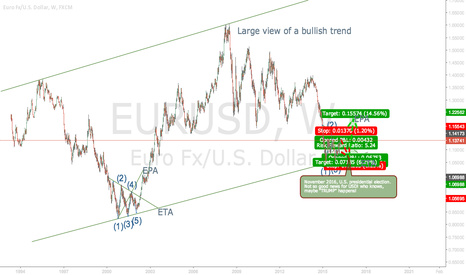 EURUSD: Large view of EURUSD: Down to 1.0700, then Up to 1.2200