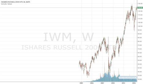 IWM: IWM Skew - Bearish Sentiment