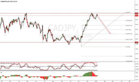 CADJPY: CADJPY Short Trade Idea
