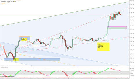 XAUUSD: Gold Trending - Potential Channel
