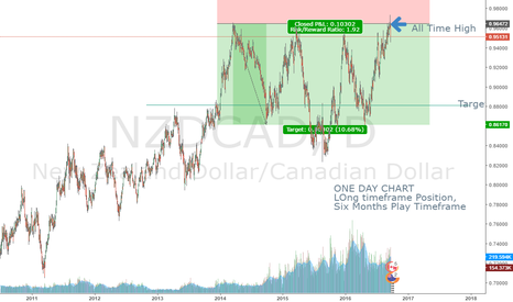 NZDCAD: My First Chart Ever _ NZD/Cad