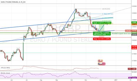 EURGBP: EURGBP 3 drives down into 8400 for reversal and cont of up-trend