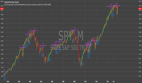 "SPY: Using The DAX As ""BUY"" Confirmation for SPX 500"