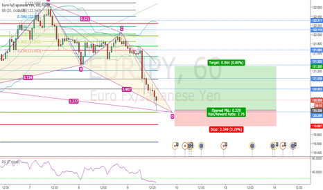 EURJPY: BUTTERFLY PATTERN FINISH ON EURJPY 1H