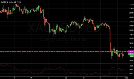XAUUSD: BUY Gold 1188.20