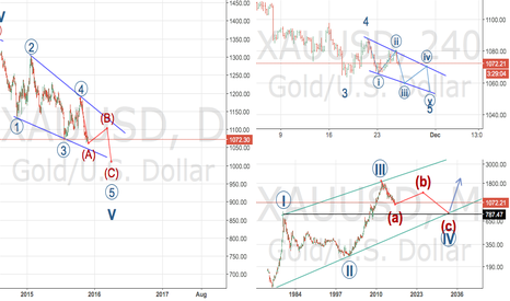 XAUUSD: Where is gold heading in the next weeks, months and years?