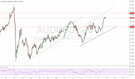AUDUSD: AUDUSD: Reversal with Quick In-Out SELL