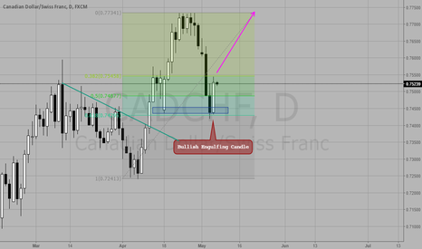 CADCHF: Bounce From 61.8% Line